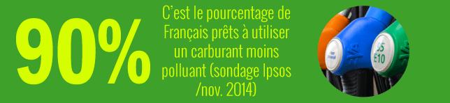 90% de français favorable à utiliser un carburant moins polluant