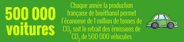 1 000 000 de tonnes de CO2 économisées grâce au bioéthanol