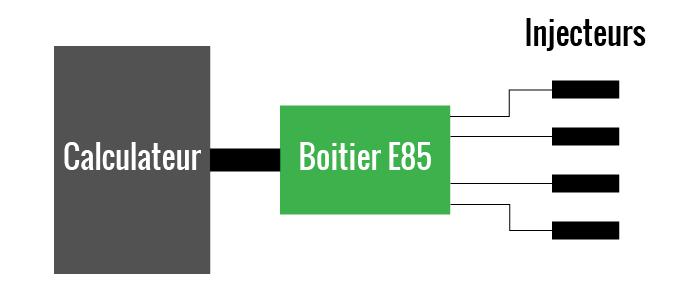 Fonctionnement d'un boitier E85