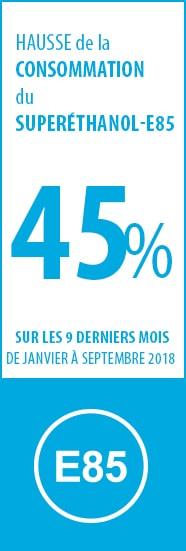 47% hausse de la consommation d'E85