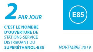 2 par jour : c'est le nombre d'ouvertures de stations-service du réseau France distribuant du Superéthanol-E85.